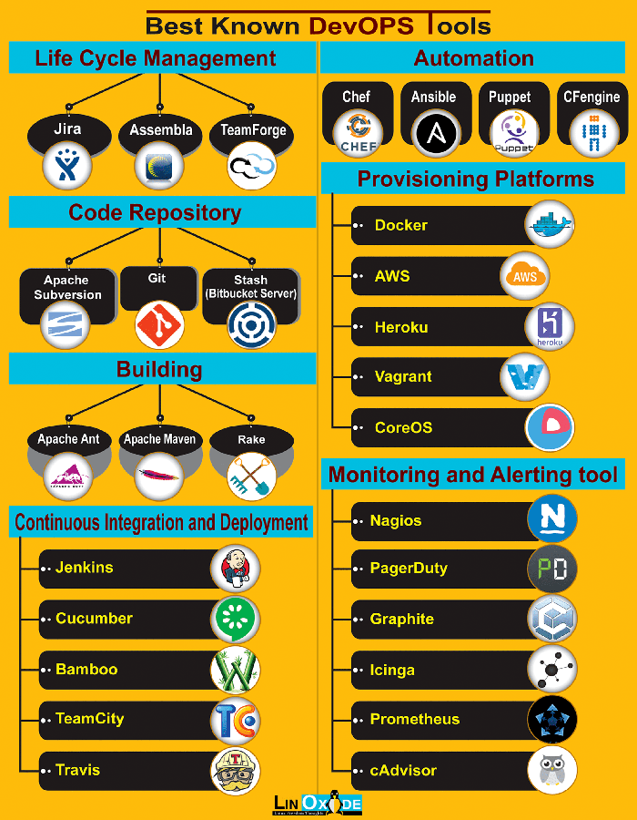devops tools infographics