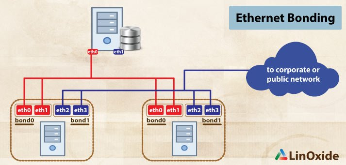 4 Simple Steps to Setup Ethernet Bonding in Linux