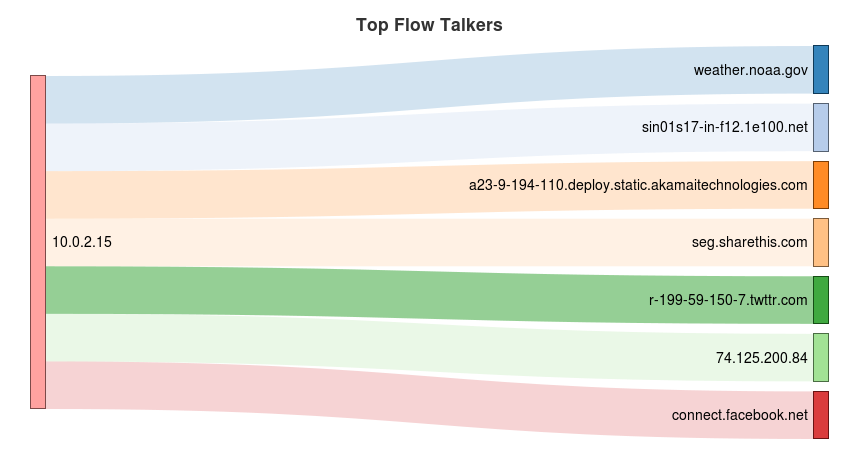 Ntopng Flow Talker