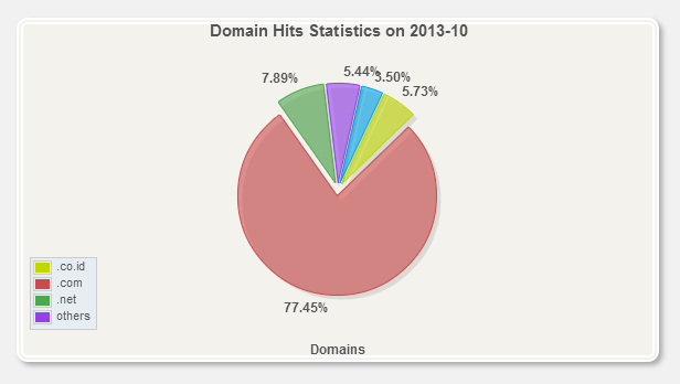 Top Domain hits