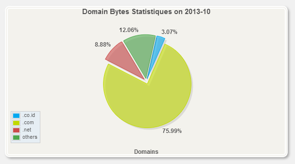 Top domain statistiques