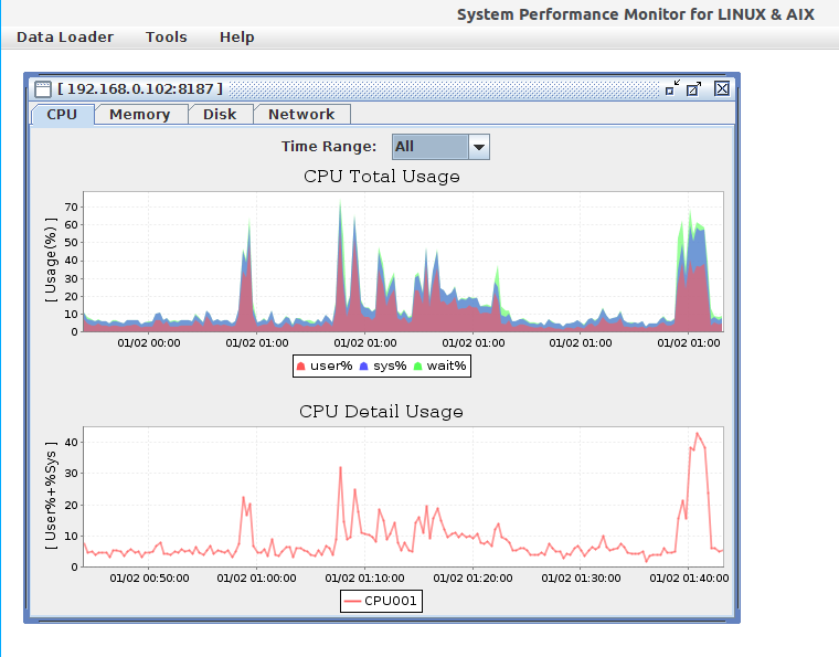 jnmon CPU monitoring