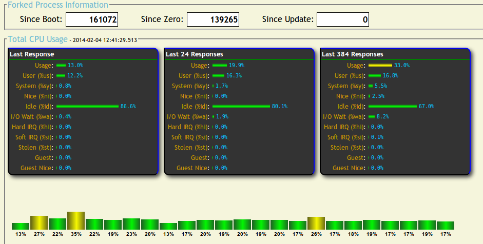 CPU utilization interface