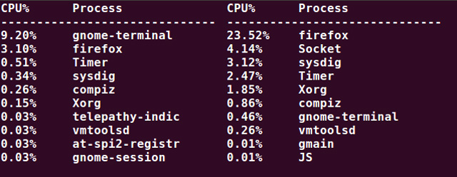 sysdig cpu