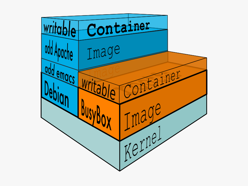 Docker filesystems Busyboxrw