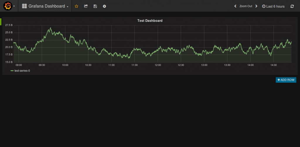 Grafana - Grafana Dashboard 2016-08-01 14-53-40