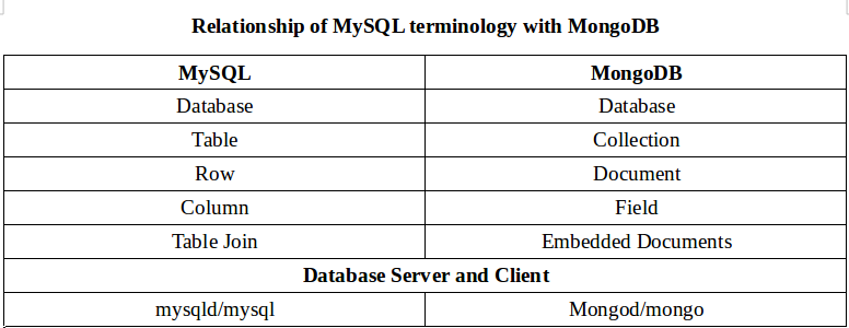How to Create and Drop Databases in MongoDB from CLI