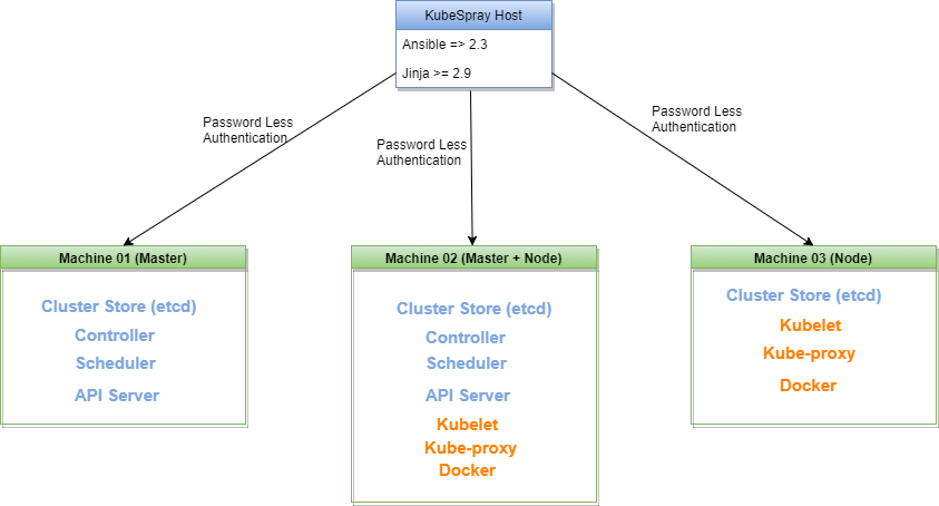 Kube-cluster-deployment-architecture with kubespray