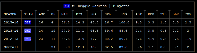 NBA players playoff data