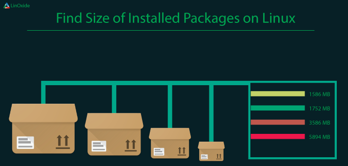 How to List Installed Packages by Size on CentOS/Fedora/Arch Linux