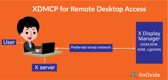 How to Use XDMCP for Remote Desktop Access on Linux